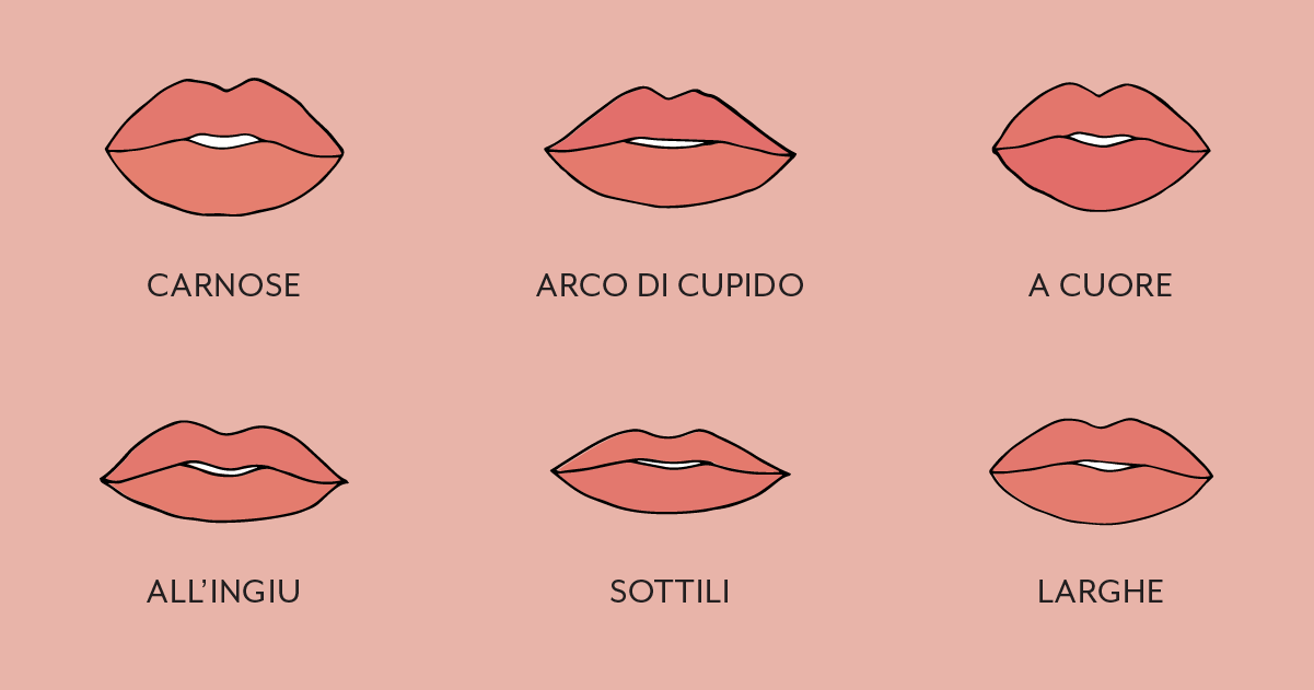 E tu, che forma di labbra hai?