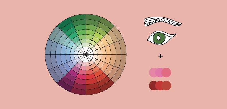 Tabella occhi verdi